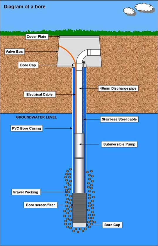 Water Bores  Controlled Irrigation Supplies